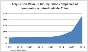 china-acquisitions
